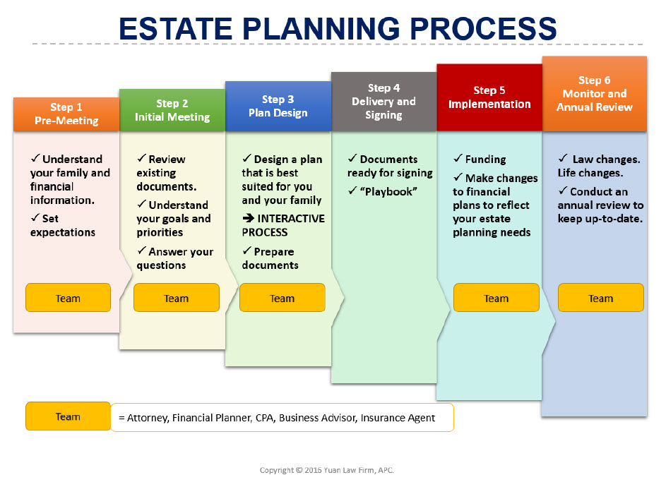estate-planning-process