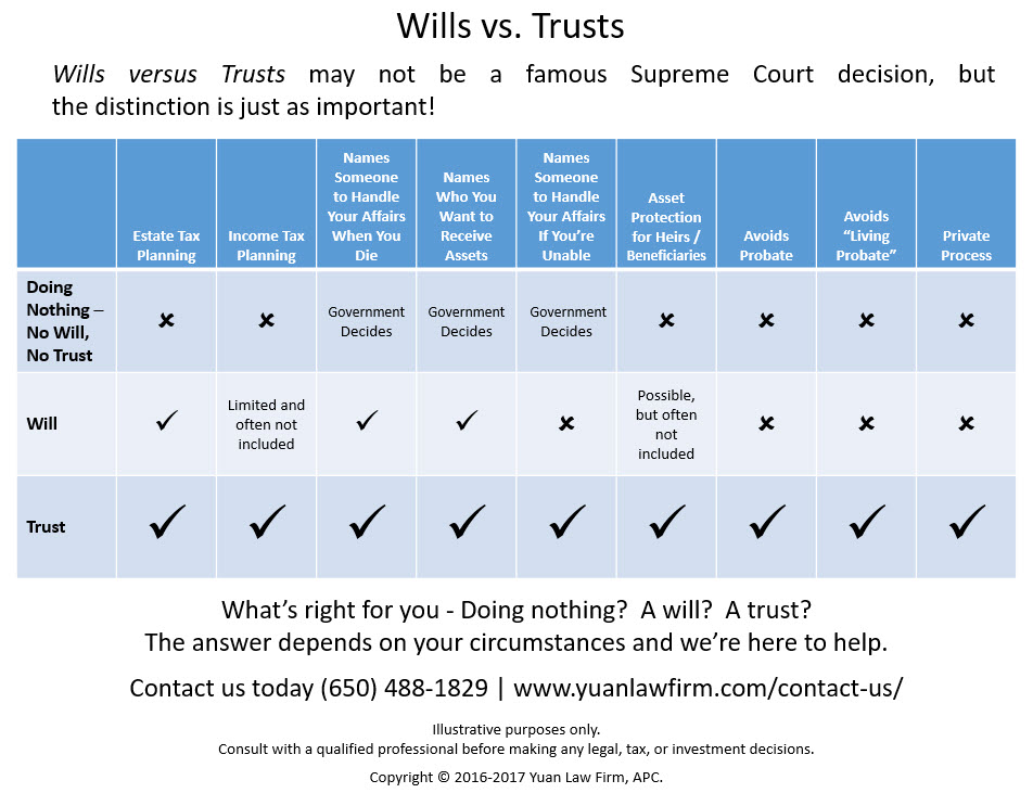wills-v-trusts-diagram-page-1-yuan-law-firm-website