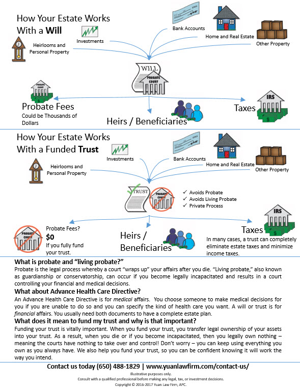 wills-v-trusts-diagram-page-2-yuan-law-firm-website